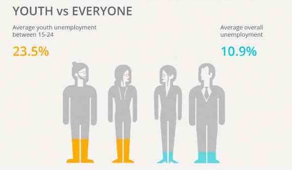 Average unemployment