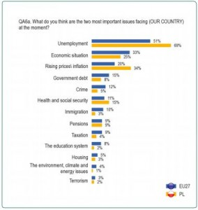 Eurobarometr: jakie największe wyzwania stają przed twoim krajem?