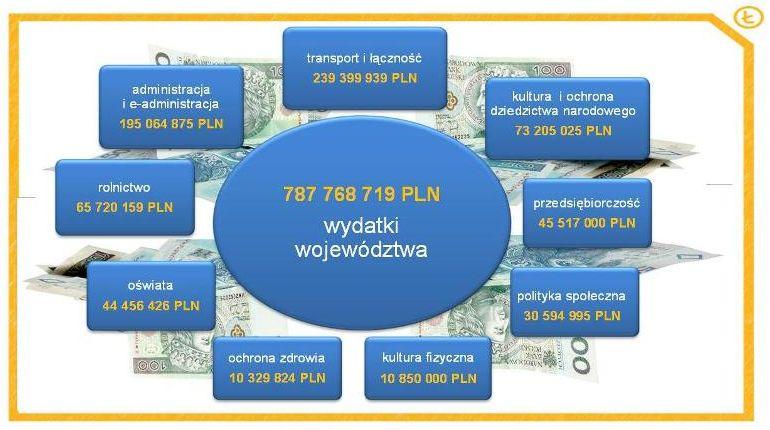 Województwo łódzkie - budżet na 2015 rok